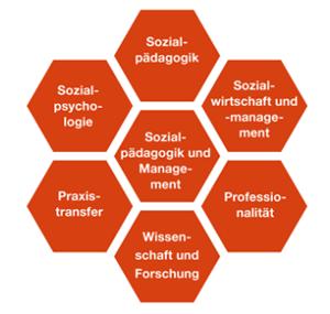 Sozialpädagogik Studium Voraussetzungen